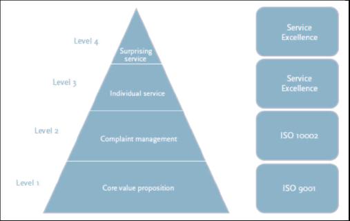 図表1 サービスエクセレンス ピラミッド (CEN TS16880)