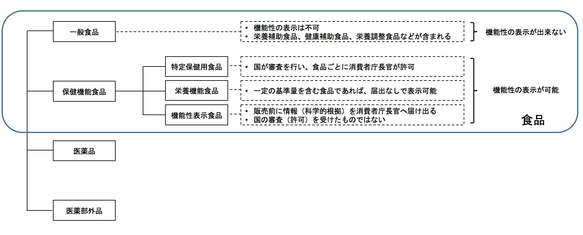 図表1 機能性表示食品の位置づけ