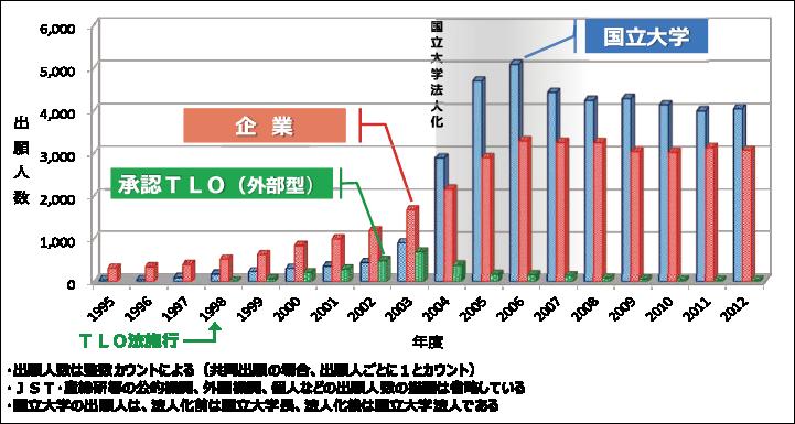 図表3 機関別特許出願人数の推移