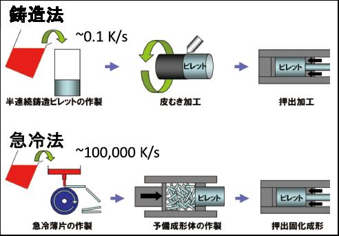 図表1 マグネシウム合金の製造方法
