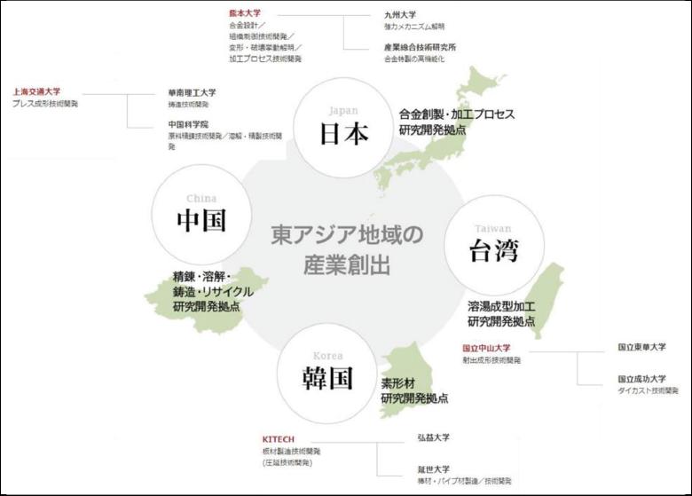 図表2 環黄海域におけるマグネシウム研究開発拠点の形成