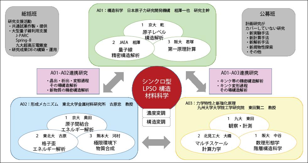 図表3 科研費新学術領域研究「シンクロ型LPSO構造の材料科学」研究分担図