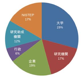 図表3 参加者の所属(全参加者96名)