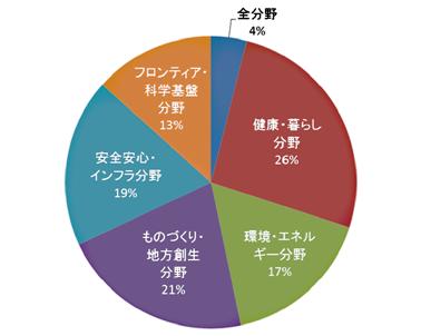 図表5 きざしストーリーの分野分類