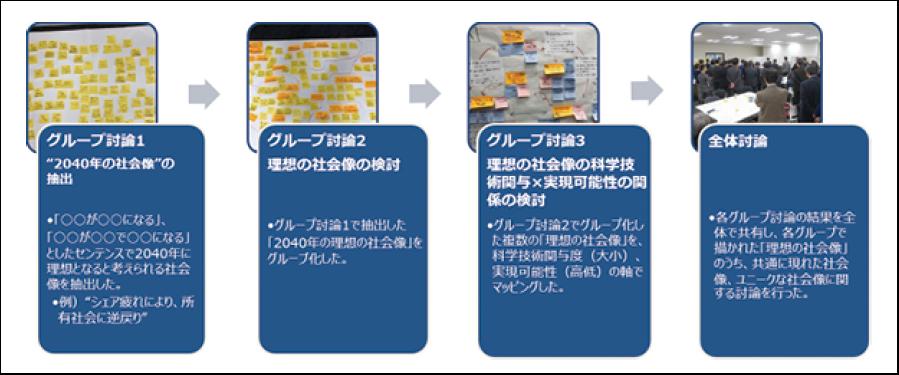 図表6 ワークショップにおける検討手順