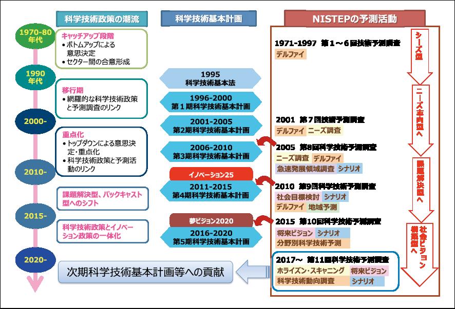 図表1 科学技術予測調査の歴史