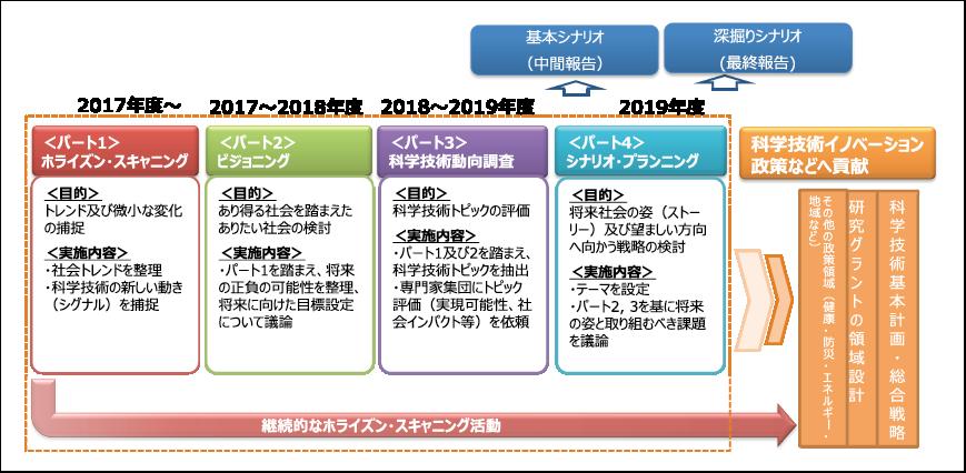 図表3 第11回調査のプロセス