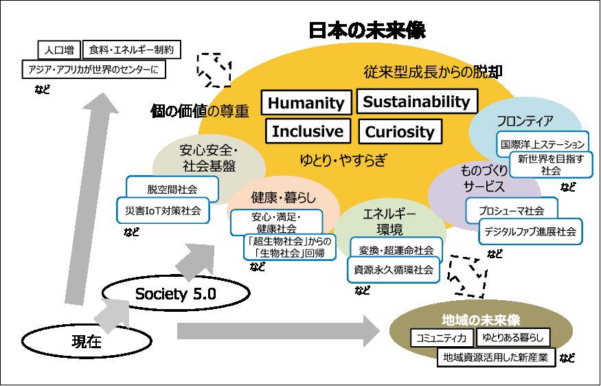 図表4 未来像の構成