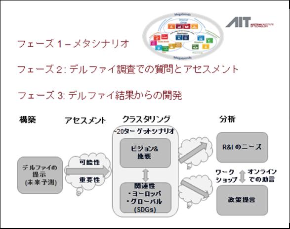 図表2 ボヘミアプロジェクトのプロセス