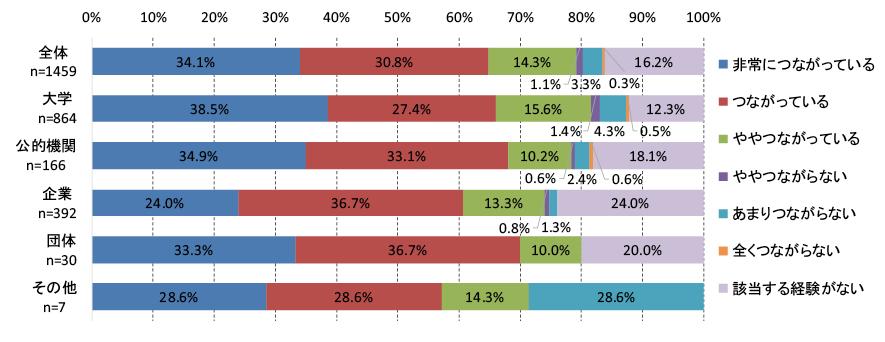 図表1 海外での研究経験や海外研究機関との国際的な共同研究経験と、研究成果や論文の質の向上との関連性について