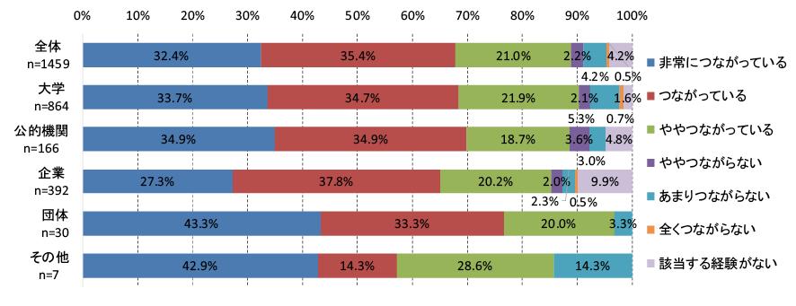 図表2 海外での国際会議に参加した経験と、研究成果や論文の質の向上との関連性について