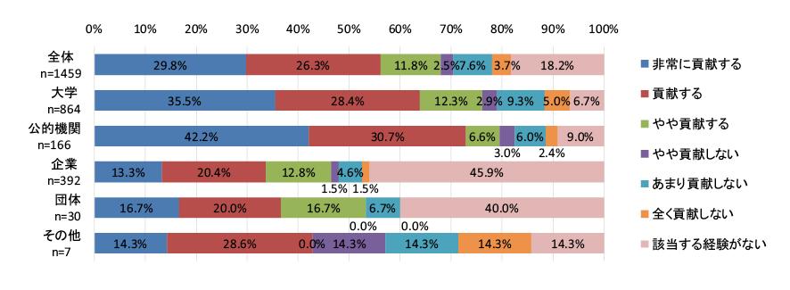 図表4 外部資金による研究活動・研究内容と比べて、基礎的経費による研究活動・研究内容の方が、中長期的な視野に立った独創的・挑戦的な研究に貢献する又は貢献したかどうか。