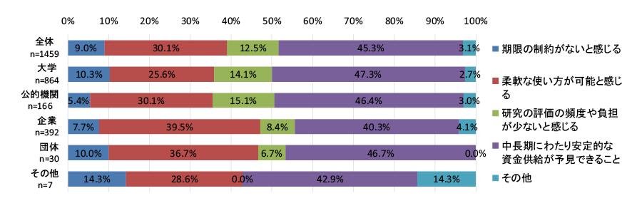 図表5 中長期的な視野に立った独創的・挑戦的な研究活動・研究内容に取り組む際に、研究資金において最も重要だと感じることは何か。