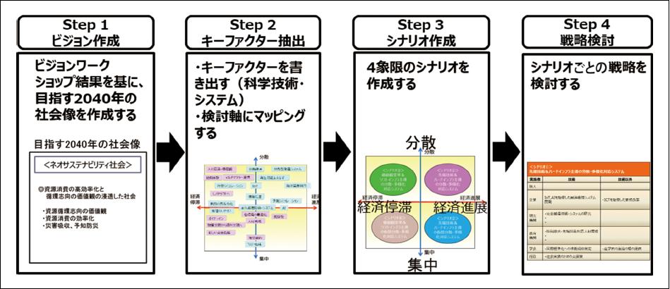 図表2 ワークショップのフロー