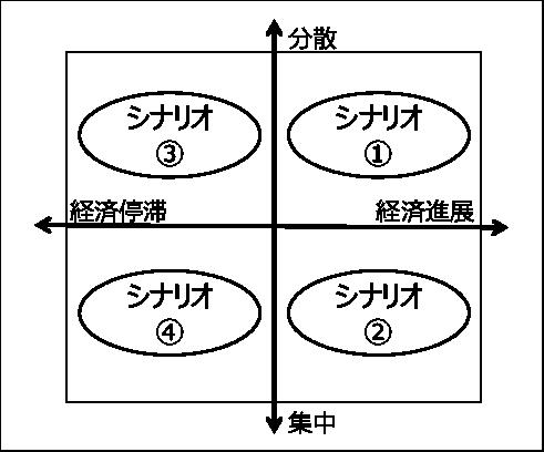 図表4(a) シナリオの検討軸