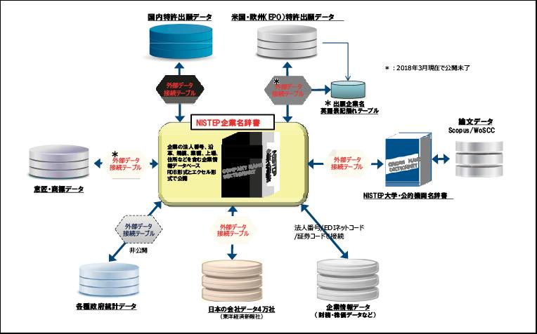 図表1 「産業における研究開発・イノベーションに関するデータ・情報基盤」の全体構成図