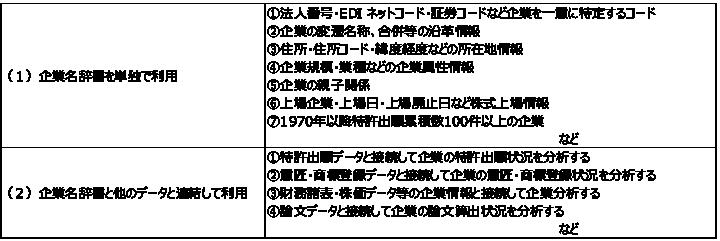 図表2 企業名辞書の利用形態