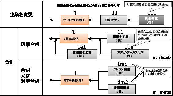 図表4 沿革コードの説明