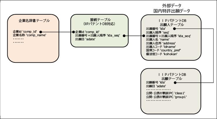 図表9 企業名辞書とIIPパテントDBとの接続方法