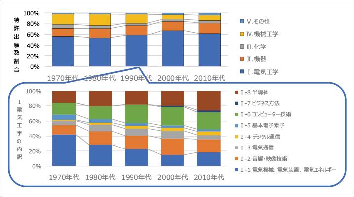 図表11 ある電気機器メーカの特許出願技術領域の変化