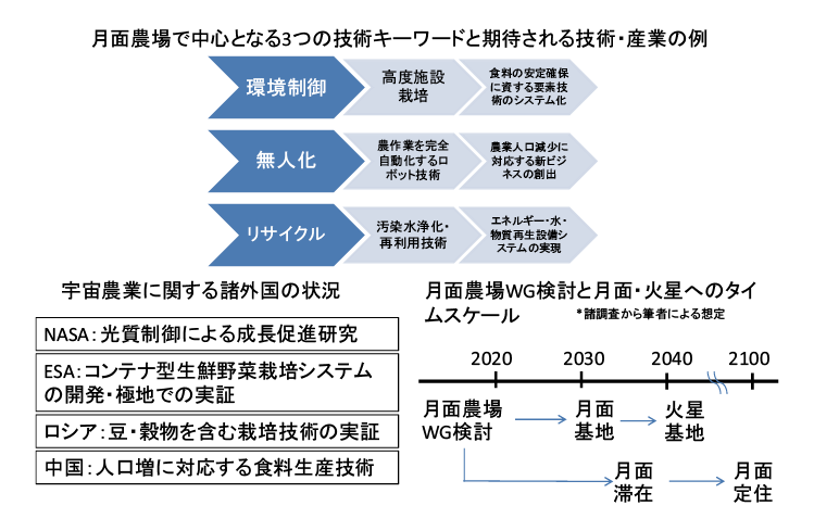 図表3 月面農場の概念図