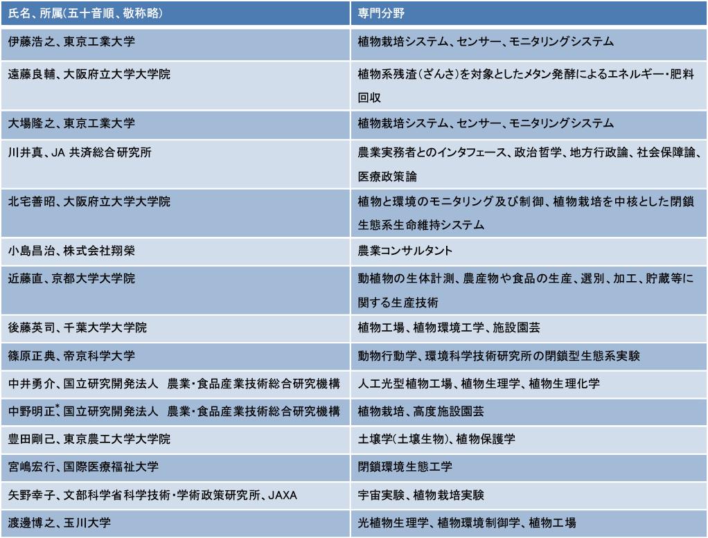 図表4 月面農場ワーキンググループ検討委員