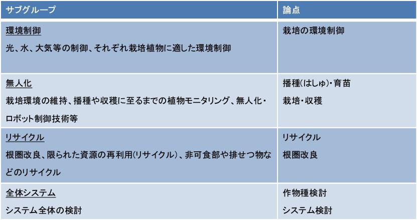 図表5 月面農場ワーキンググループのサブグループ構成