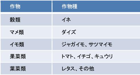 図表6 候補作物