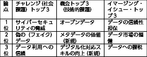 図表3 東京で抽出された論点(イマージング・イシュー)