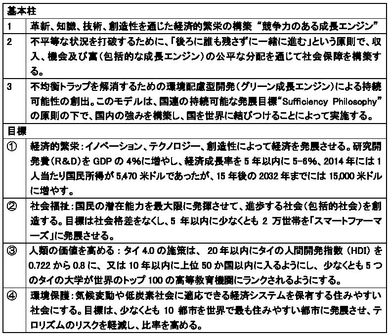 図表2 タイランド4.0の柱と目標