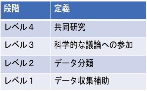 図表2 市民は科学活動のどの部分・どの段階まで関わるのか