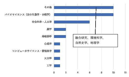 図表4 共創型研究の実施されている分野