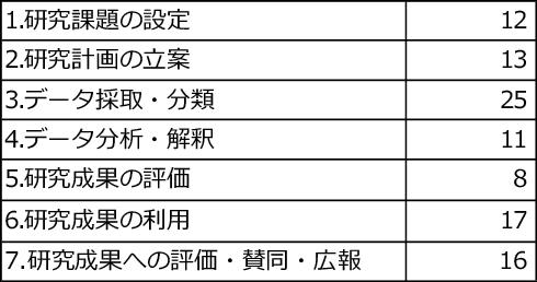 図表6 研究企画者が期待する各研究プロセスにおける参加者の役割(複数回答可、件)