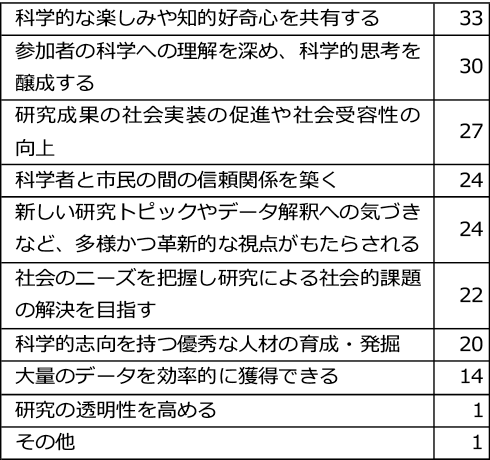 図表7 研究企画者が期待する「共創型研究」の効果(複数回答可、件、回答件数順)