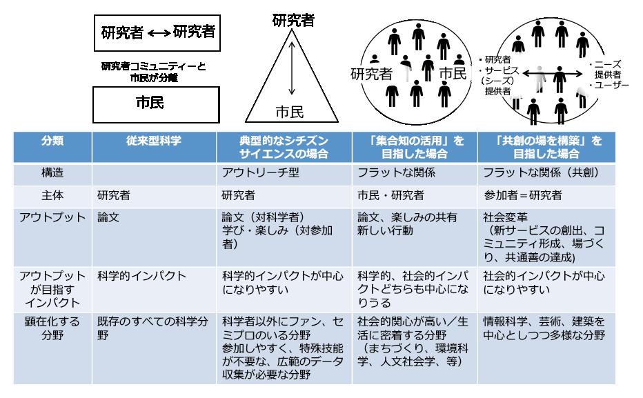 図表8 シチズンサイエンスを起点とした多様な研究の形