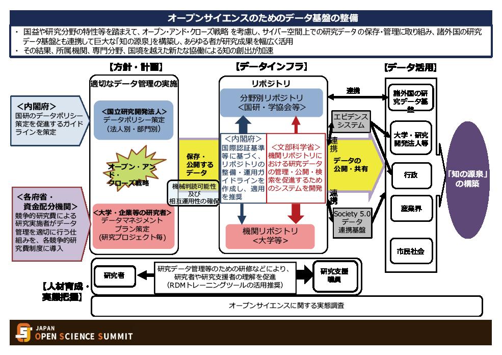図表2 統合イノベーション戦略のオープンサイエンスに関する取組の概要図
