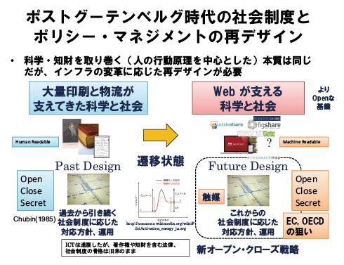 図表3 オープンサイエンスがもたらすパラダイムシフト