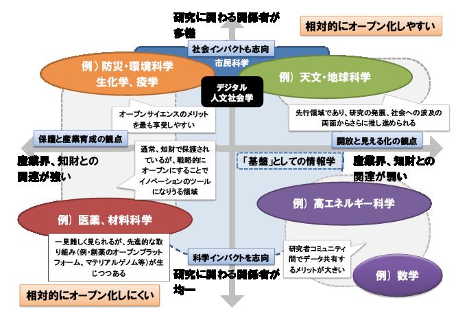 図表4 オープンサイエンスに係る分野別相対マッピングの例