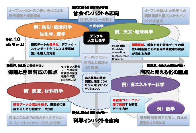 図表5 分野別データ利活用重点方針例