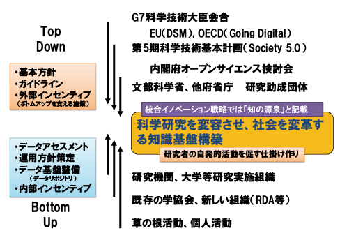 図表6 トップダウンとボトムアップによる知識基盤構築