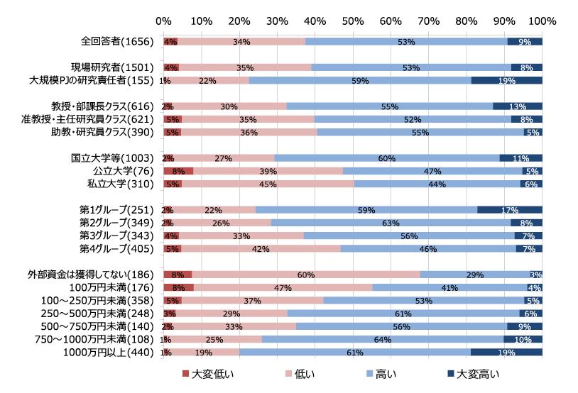 図表1 研究活動の現在の活発度