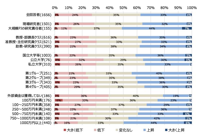 図表2 研究活動の過去3年間程度の変化