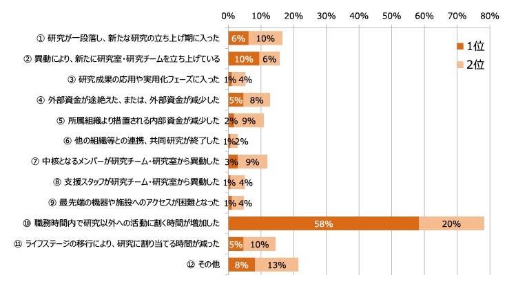 図表3 研究活動の活発度が「大きく低下または低下」した要因