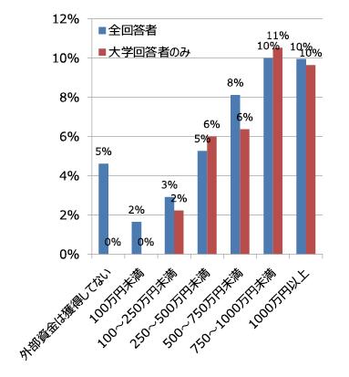 図表5 外部資金の獲得額別の「③研究成果の応用や実用化フェーズに入った」の回答割合(1位と2位の合計)