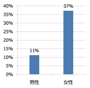 図表6 男女別の「⑪ライフステージの移行により、研究に割り当てる時間が減った」の回答割合(1位と2位の合計)
