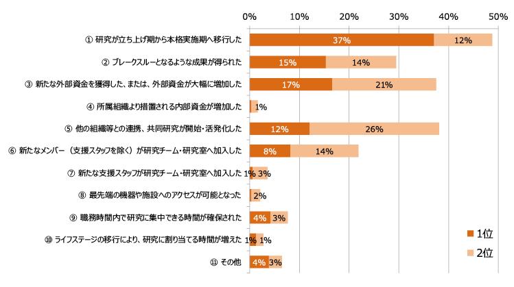 図表7 研究活動の活発度が「大きく上昇または上昇」した要因