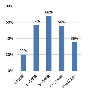 図表8 着任時期別の「①研究が立ち上げ期から本格実施期へ移行した」の回答割合(1位と2位の合計)