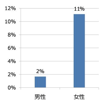 図表9 男女別の「⑩ライフステージの移行により、研究に割り当てる時間が増えた」の回答割合(1位と2位の合計)