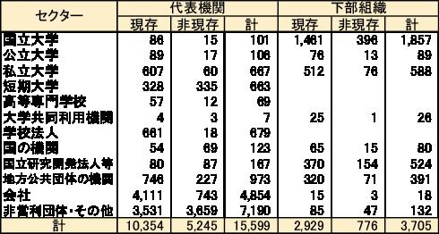 図表1 機関名辞書への収録機関数