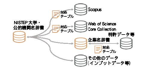 図表4 機関名辞書と外部情報源との接続のイメージ